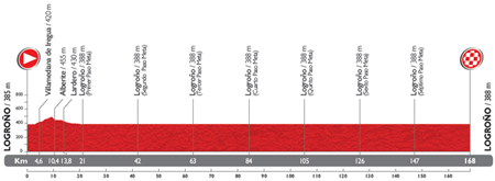 The profile of the 12nd stage du Tour of Spain 2014