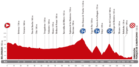 The profile of the 13th stage du Tour of Spain 2014