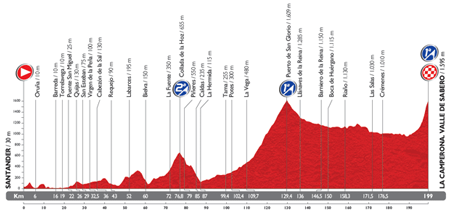 The profile of the 14th stage du Tour of Spain 2014