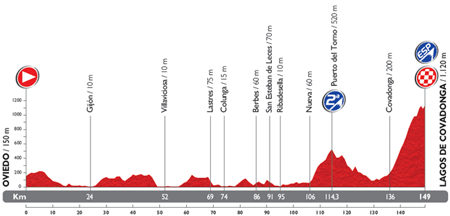 The profile of the 15th stage du Tour of Spain 2014