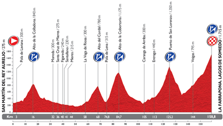 The profile of the 16th stage du Tour of Spain 2014