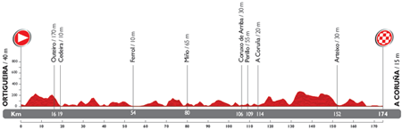 The profile of the 17th stage du Tour of Spain 2014