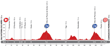 The profile of the 19th stage du Tour of Spain 2014
