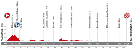 The profile of the 2nd stage du Tour of Spain 2014