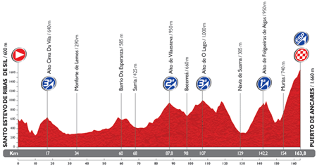 The profile of the 20th stage du Tour of Spain 2014