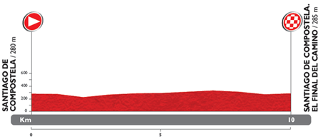 The profile of the 21st stage du Tour of Spain 2014