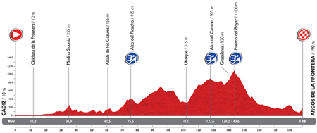 The profile of the 3rd stage du Tour of Spain 2014