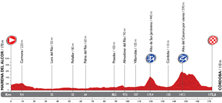 The profile of the 4th stage du Tour of Spain 2014
