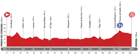 The profile of the 5th stage du Tour of Spain 2014