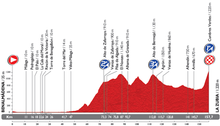 The profile of the 6th stage du Tour of Spain 2014