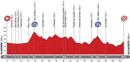 The profile of the 7th stage du Tour of Spain 2014