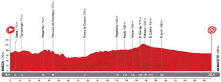 The profile of the 9th stage du Tour of Spain 2014