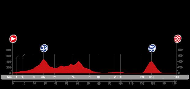 Profil étape 10 du Tour d'Espagne 2015