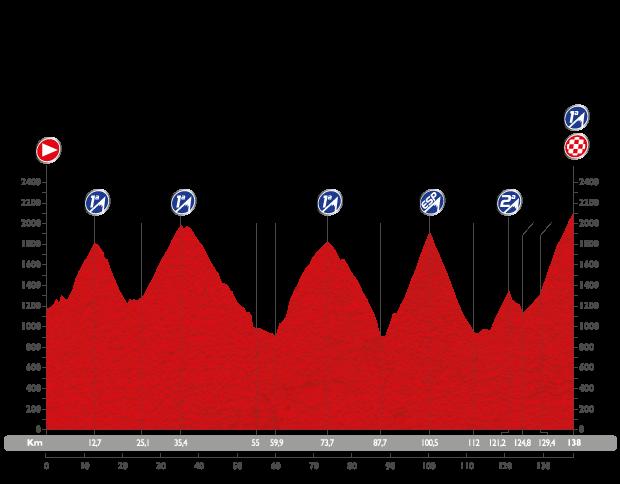 Profil étape 11 du Tour d'Espagne 2015