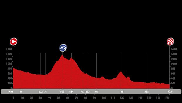 Profil étape 12 du Tour d'Espagne 2015