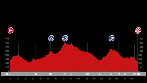 Profil étape 13 du Tour d'Espagne 2015