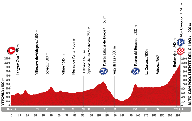 Profil étape 14 du Tour d'Espagne 2015