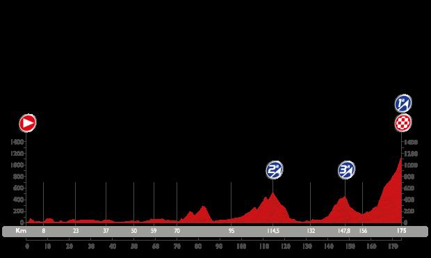 Profil étape 15 du Tour d'Espagne 2015