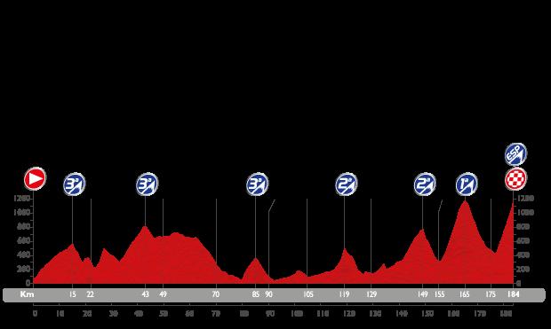 Profil étape 16 du Tour d'Espagne 2015