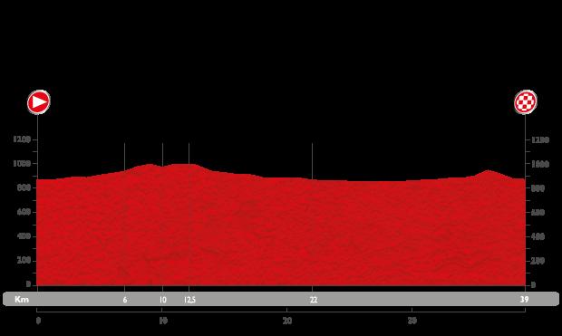 Profil étape 17 du Tour d'Espagne 2015