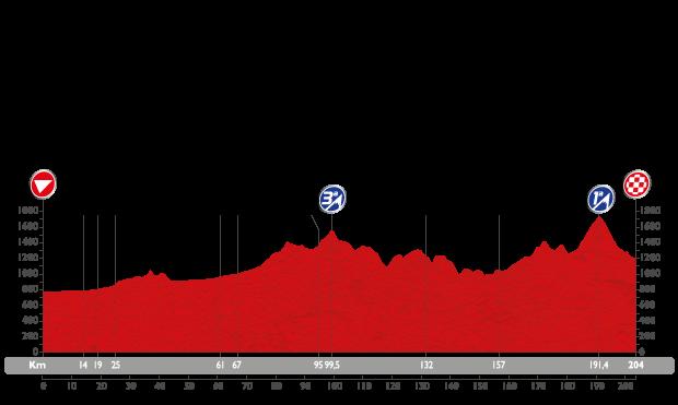 Profil étape 18 du Tour d'Espagne 2015