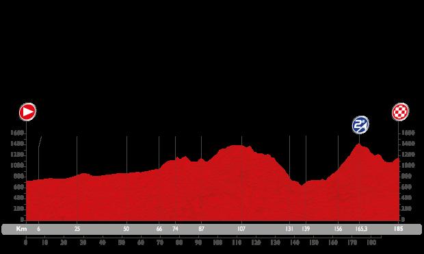 Profil étape 19 du Tour d'Espagne 2015