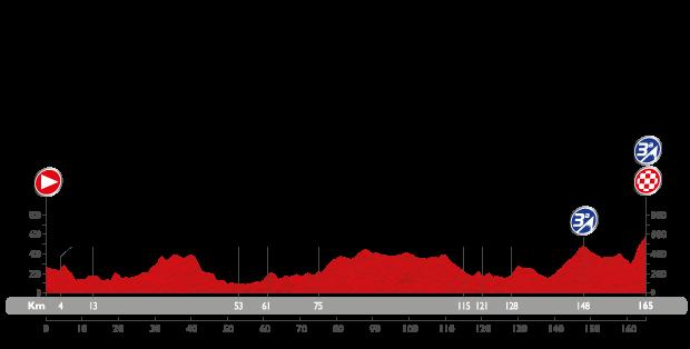 Profil étape 2 du Tour d'Espagne 2015