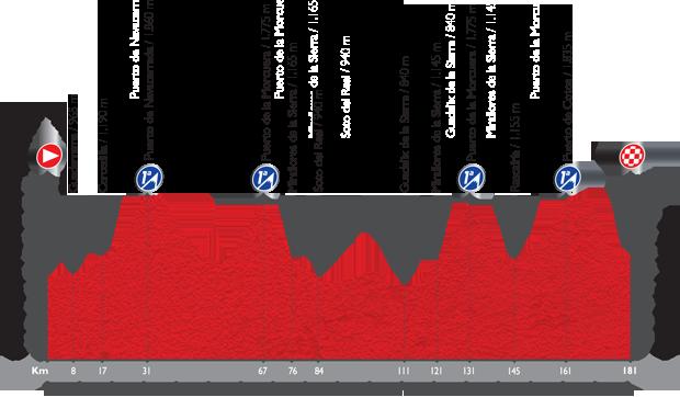 Profil étape 20 du Tour d'Espagne 2015