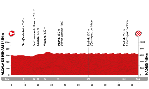 Profil étape 21 du Tour d'Espagne 2015