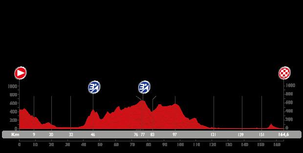 Profil étape 3 du Tour d'Espagne 2015
