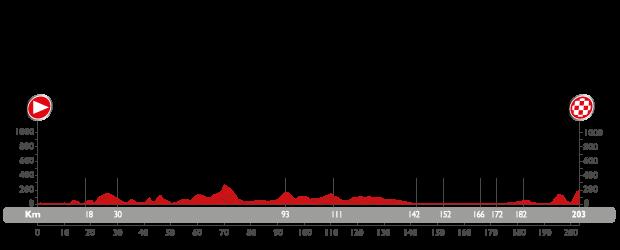 Profil étape 4 du Tour d'Espagne 2015