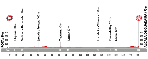 Profil étape 5 du Tour d'Espagne 2015