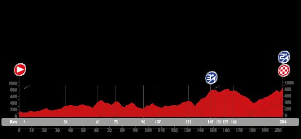Profil étape 6 du Tour d'Espagne 2015