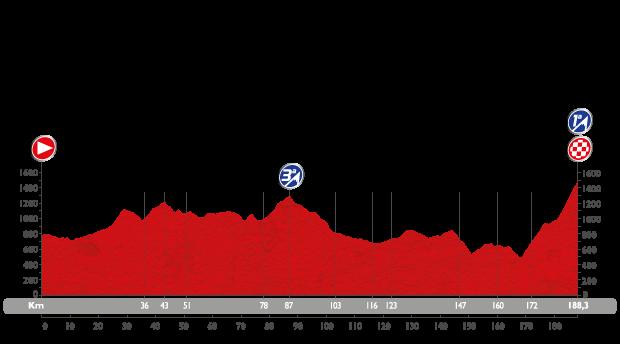 Profil étape 7 du Tour d'Espagne 2015