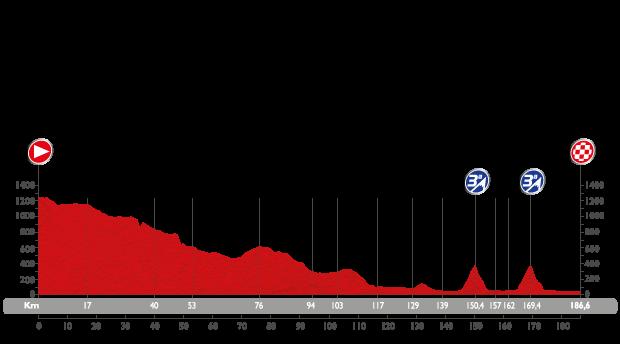 Profil étape 8 du Tour d'Espagne 2015