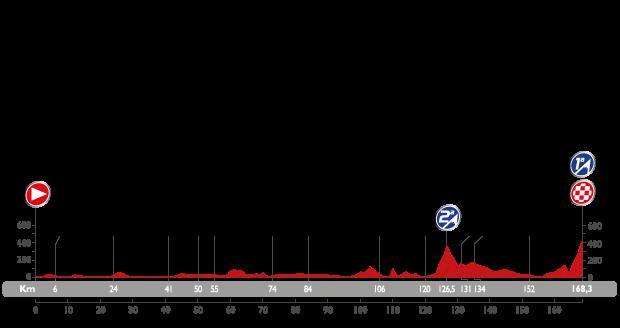 Profil étape 9 du Tour d'Espagne 2015