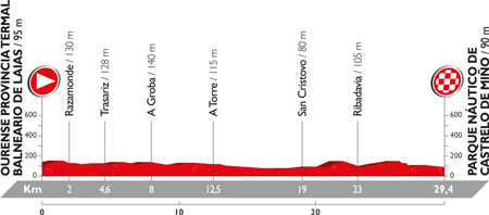 The profile of the 1st stage of the Tour of Spain 2016