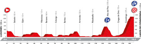 The profile of the 10th stage of the Tour of Spain 2016