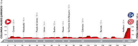 The profile of the 11th stage of the Tour of Spain 2016
