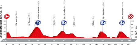 The profile of the 12th stage of the Tour of Spain 2016