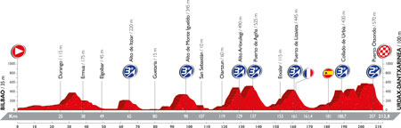 The profile of the 13th stage of the Tour of Spain 2016
