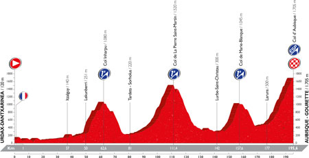 The profile of the 14th stage of the Tour of Spain 2016