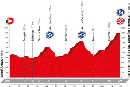 The profile of the 15th stage of the Tour of Spain 2016