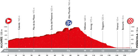 The profile of the 16th stage of the Tour of Spain 2016