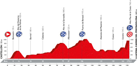 The profile of the 17th stage of the Tour of Spain 2016