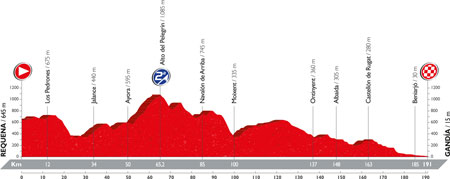 The profile of the 18th stage of the Tour of Spain 2016