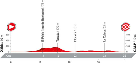 The profile of the 19th stage of the Tour of Spain 2016