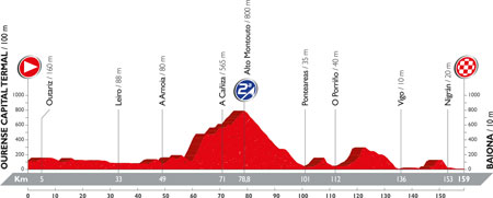 The profile of the 2nd stage of the Tour of Spain 2016