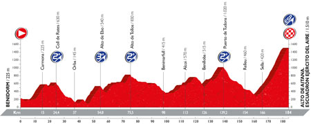 The profile of the 20th stage of the Tour of Spain 2016