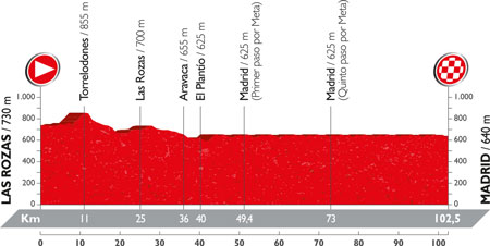 The profile of the 21st stage of the Tour of Spain 2016